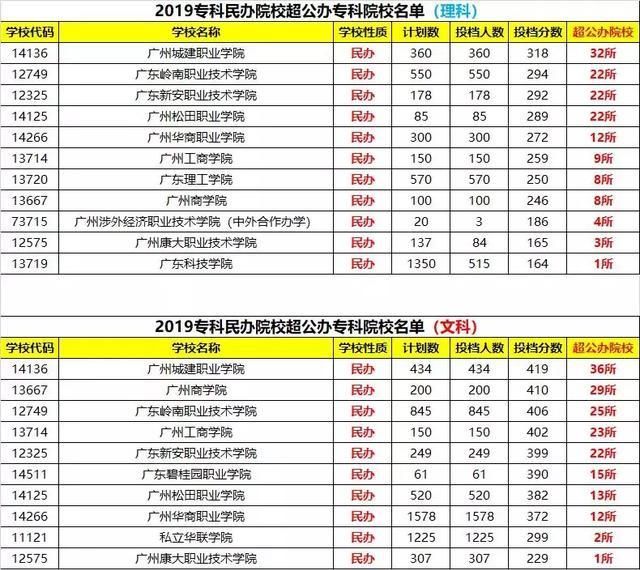 2019年专科排行榜_独家 2019年专科院校最新排行榜,民办超36所公办院校