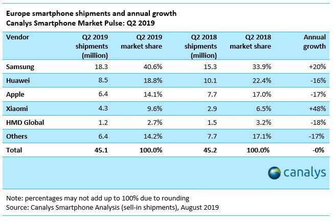 Canalys:拼欧洲智能手机市场 苹果输给了三星小米