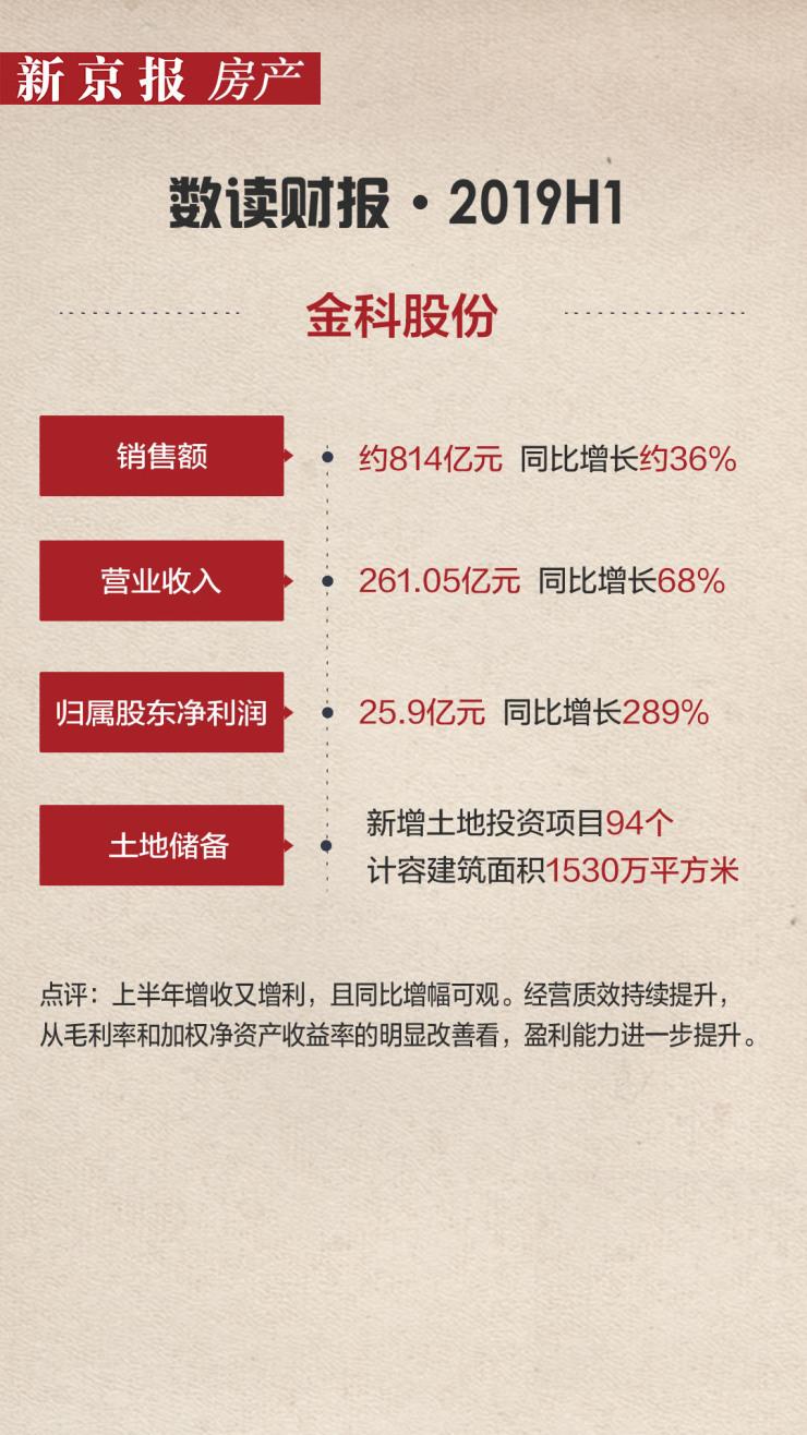 金科:归属于股东净利润同比增长289%