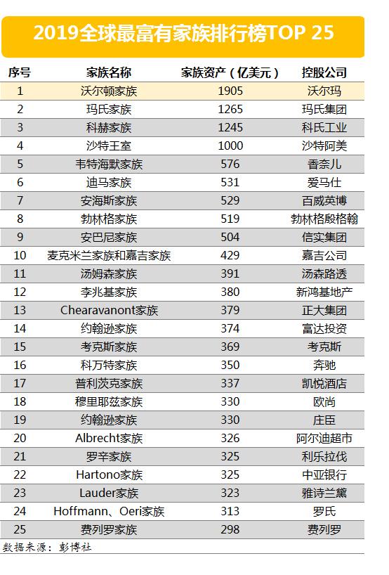 2019十大家族排行_将军在上手游下载 将军在上手游九游版 V2.4.52 下载