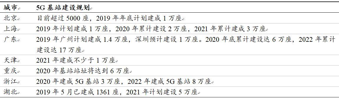 5G基站建设快马加鞭 产业链个股有望直接受益