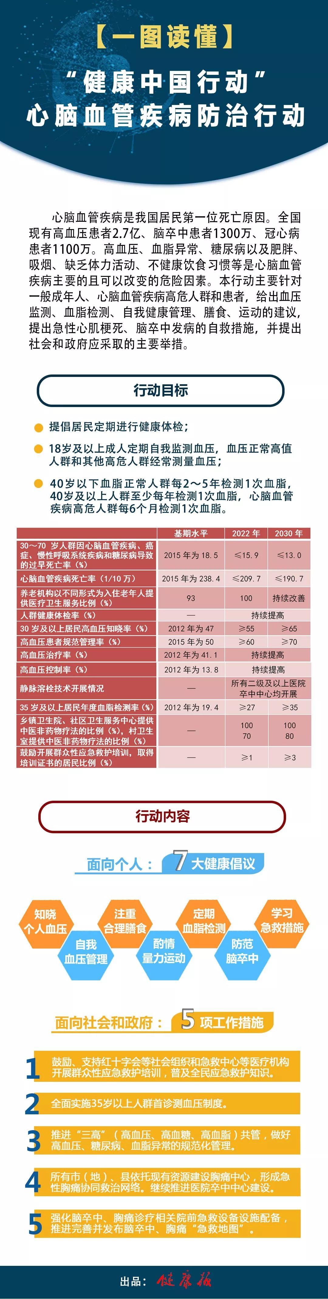 """【图解】每5个死亡病例就有两个是因为它!""""健康中国行动""""为此拿出专项计划"""