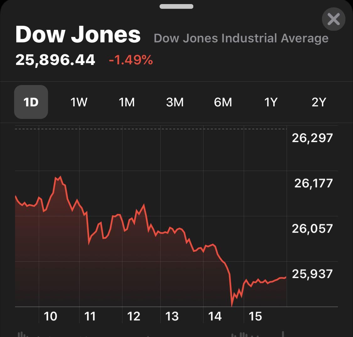 美股三大指数周一全线下跌 或因对贸易战升级的担忧