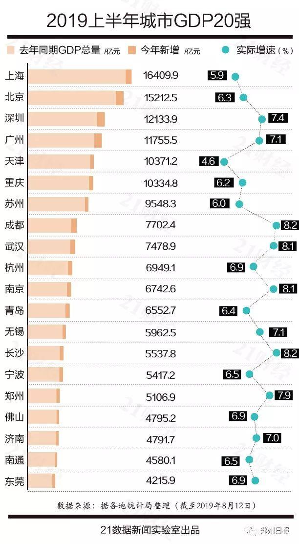 郑州第16!河南7城上榜,最新中国城市GDP百强榜出炉