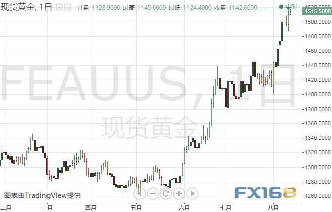这两大重磅数据恐搅动市场 专家:欧元/美元、黄金和原油本周走势预测