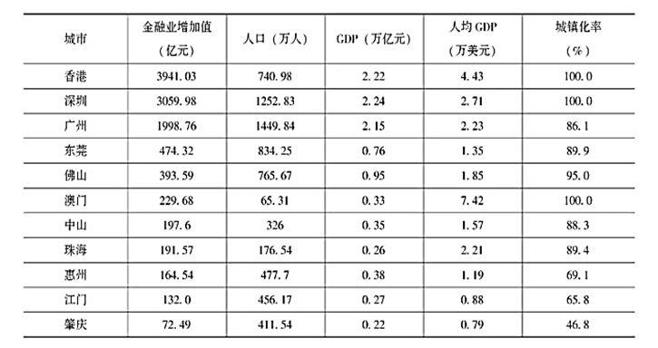 2017年月港澳大湾区经济总量_粤港澳大湾区图片