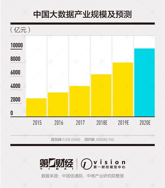 AI带来的数据裸奔:中国数据安全市场2023年将达400亿元