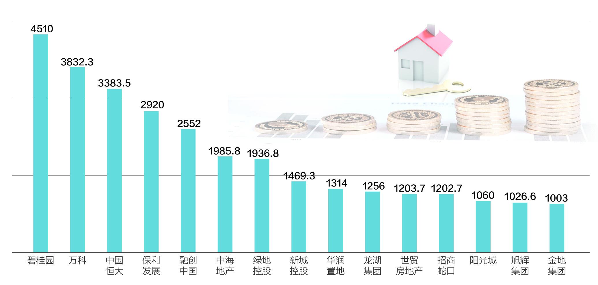 前7月15家房企销售额超千亿元 整体业绩增速显著放缓