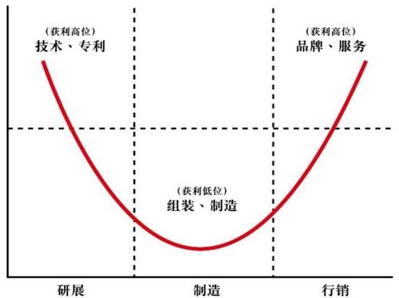 """上海电气工业互联网平台绘制""""新微笑曲线"""""""