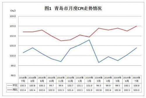 涨幅创新高 7月份青岛市CPI同比上涨3.0%
