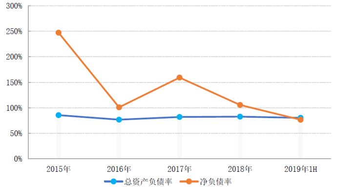 """融信中国年中期业绩增速放缓,""""黑马""""转型""""千里马""""挑战重重"""