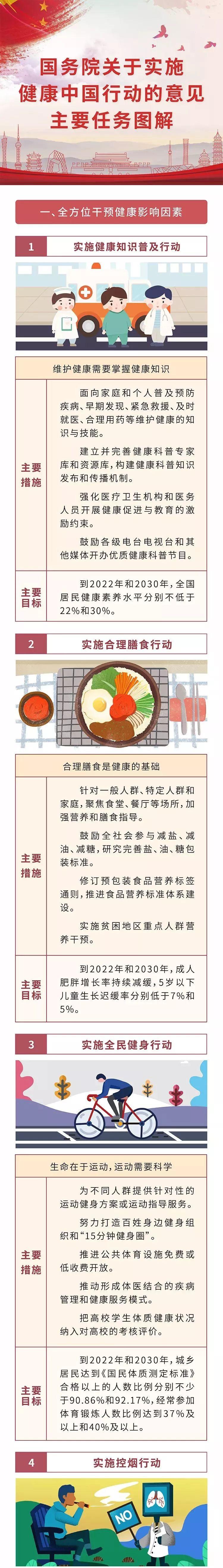 """[【一图读懂】国务院关于实施""""健康中国行动的意见""""主要任务图解]"""