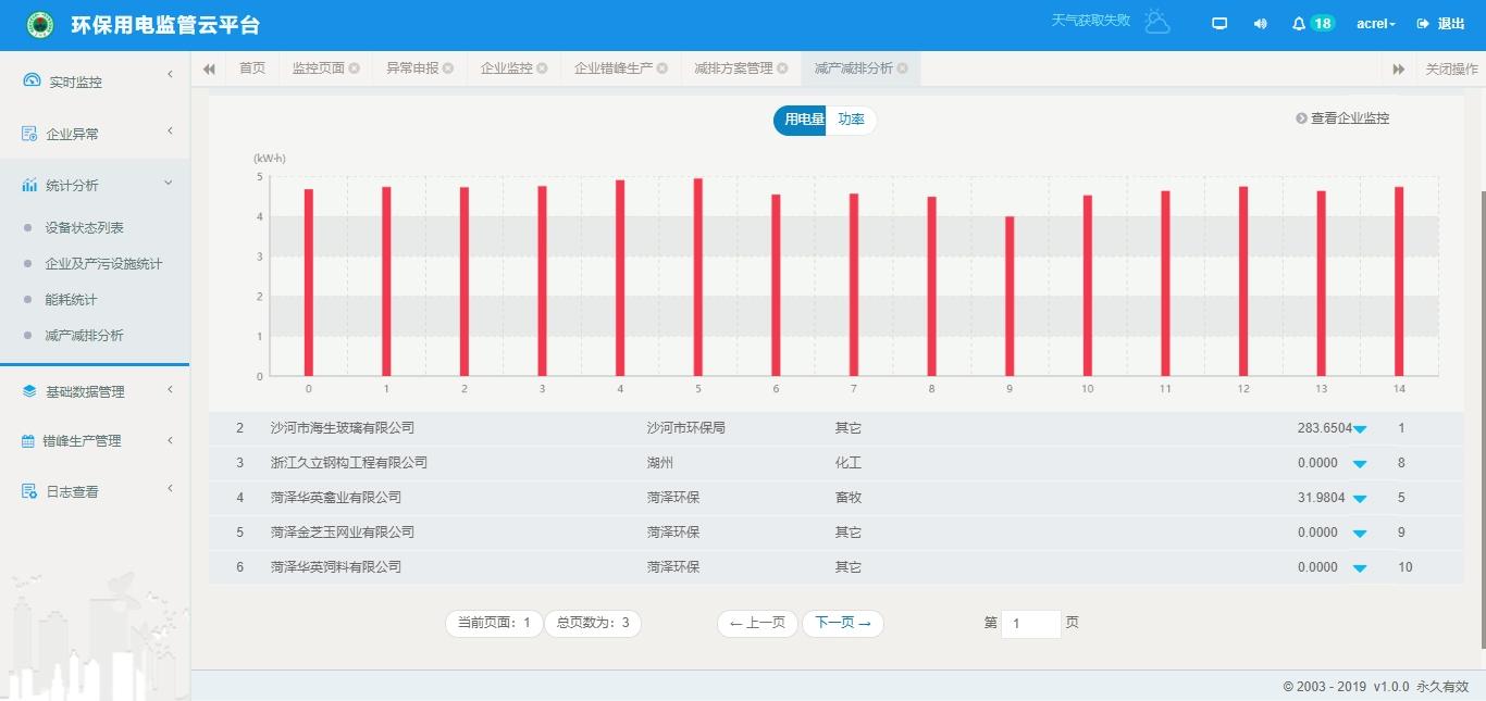 四川省开展生态环境监测 建设环保监控预警系统网络 安科瑞杨澜图片