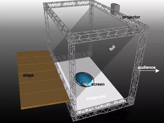 全息影像技术结构图