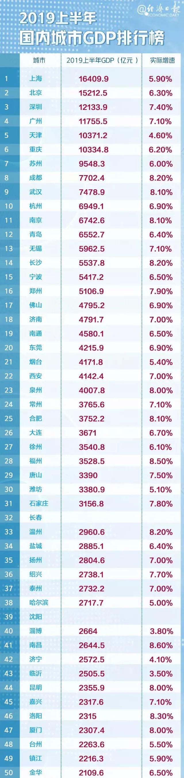 腻害!岳阳上榜中国城市GDP百强!排名为……