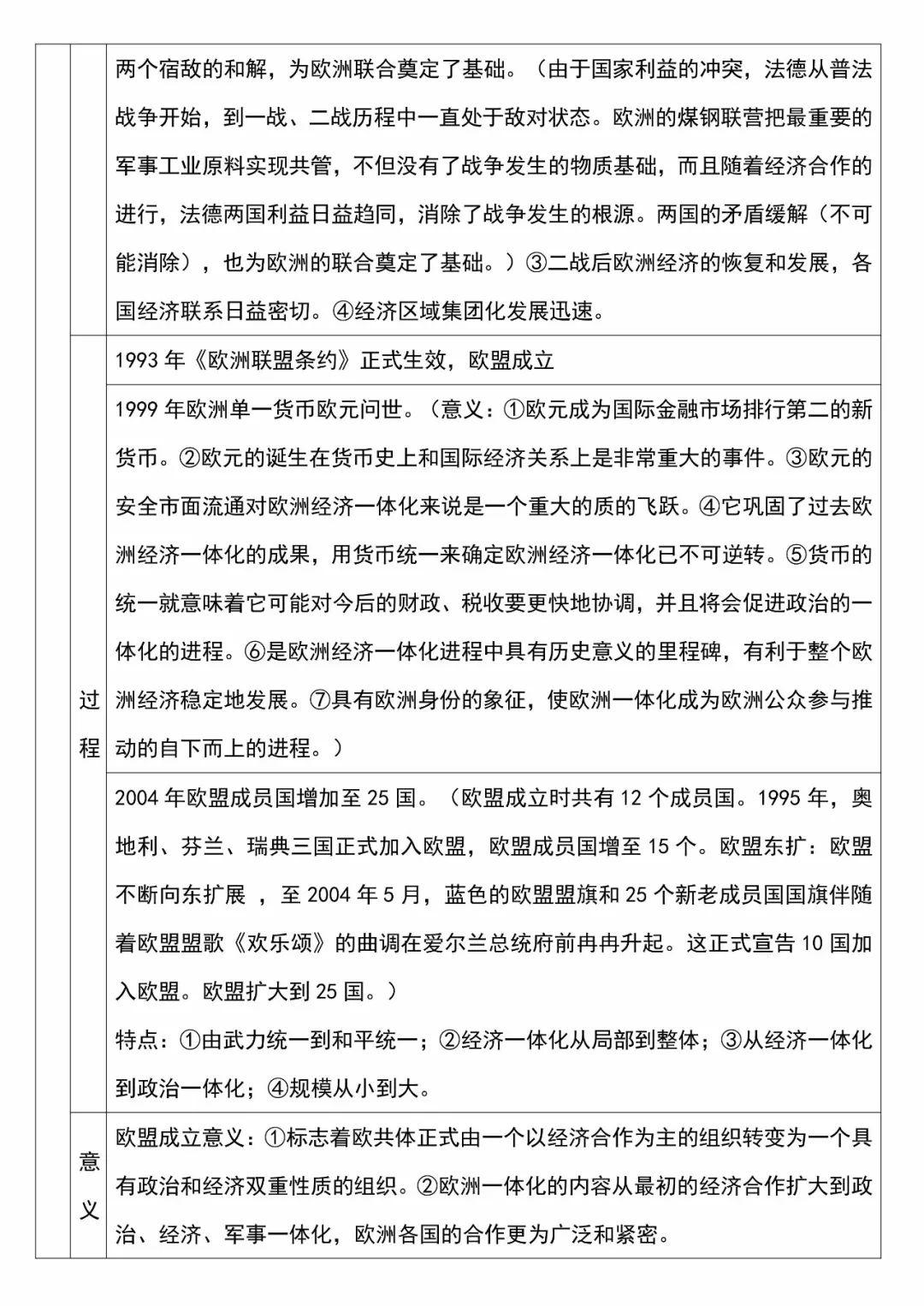 高中历史战后资本主义世界经济体系的形成考点分析整理