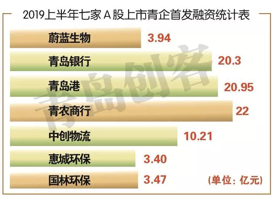 全国第四!今年,青岛七家A股上市公司首发融资超84亿!