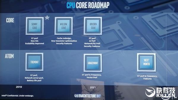 Intel:我们把未来5年的CPU、GPU路线图都公布了