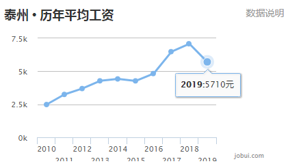 泰兴2020gdp占泰州多少_海军之城泰州市的2020上半年GDP出炉,在江苏省排名第几