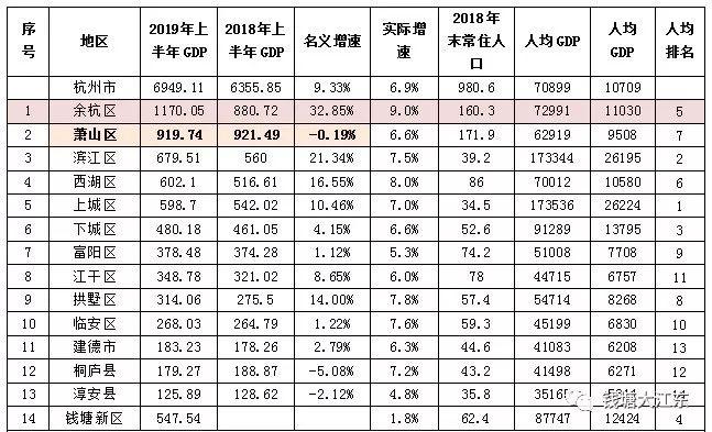 杭州各区经济总量排名_杭州各区划分图