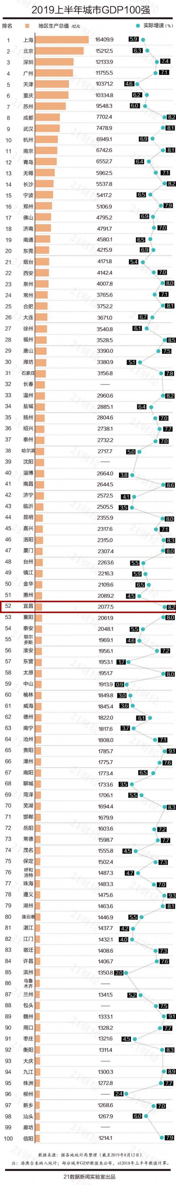 最新!上半年城市GDP百强榜公布!宜昌排名52!