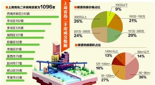 青岛上周二手房成交1096套,成交均价每平米21375元