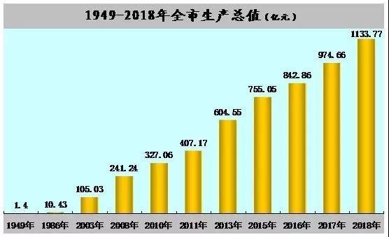 安康2018经济总量_幸福安康图片