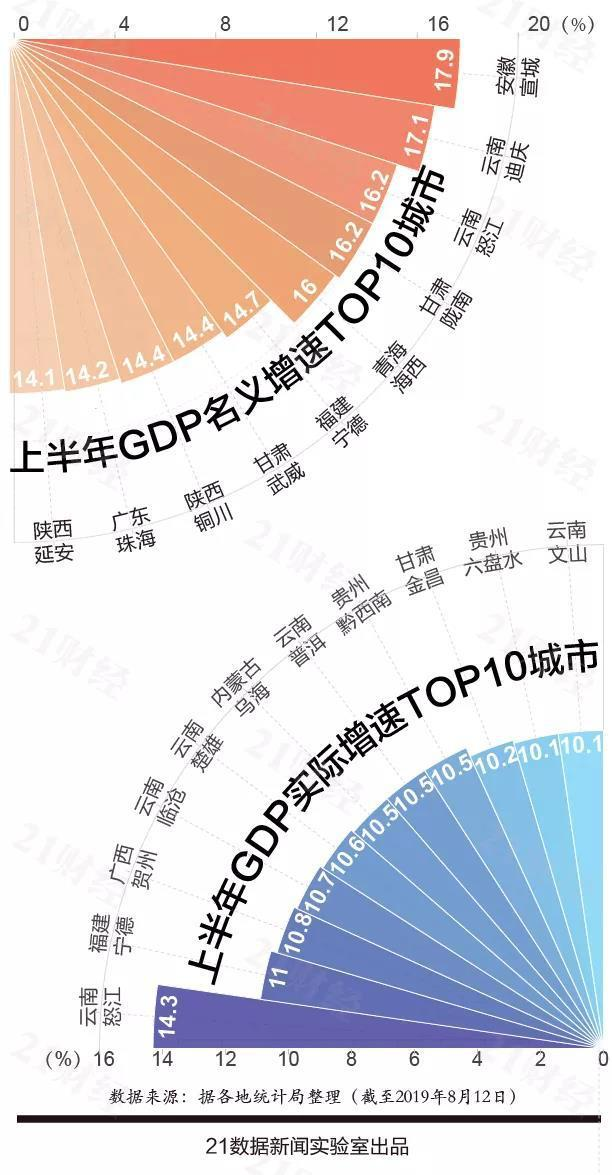 河南各城市gdp排名20_河南烩面图片