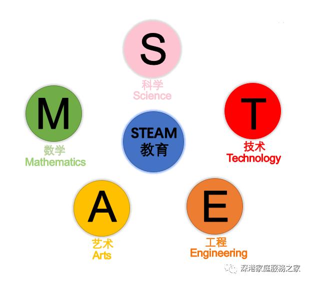Steam 教育