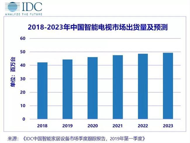 IDC:预计2023年中国智能电视市场出货量将达到4938万台