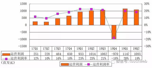 腾讯音乐Q2季报图解:净利9.3亿元 环比下降6%