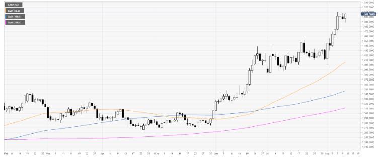 黄金技术分析:黄金攀升至年内高点1500美元上方