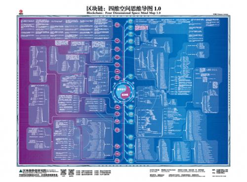 《区块链:四维空间思维导图》重磅发布