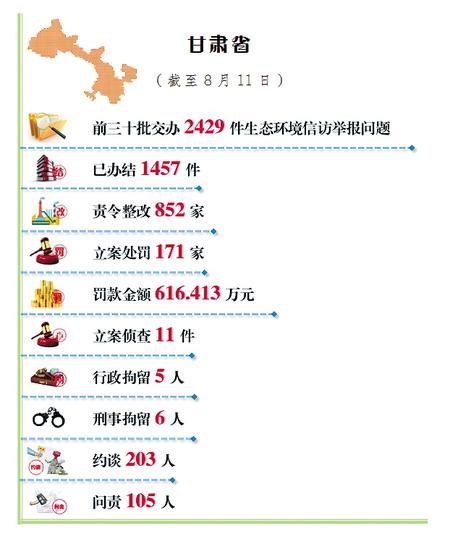 甘肃省公开生态环境信访举报问题边督边改情况(截至8月11日)