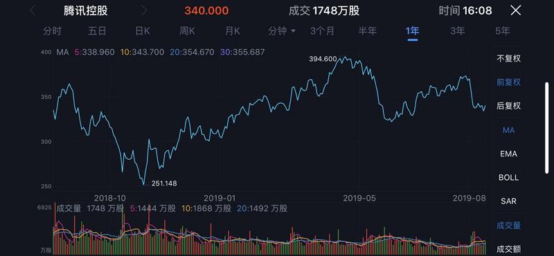 业绩快报 | 腾讯Q2营收888亿元,手游收入同比增长26%