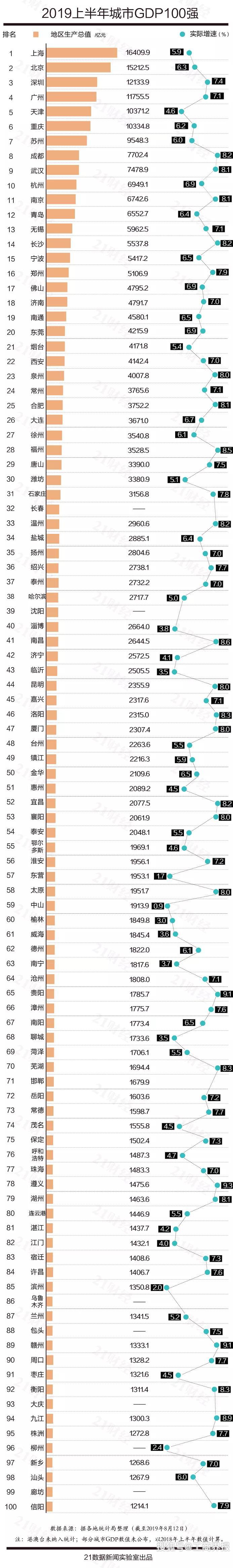 包头市gdp_内蒙古包头18年GDP次于鄂尔多斯,19年全市经济怎么样呢?