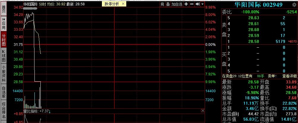 华阳国际五涨停后早盘跳水跌停 市值蒸发8.8亿元