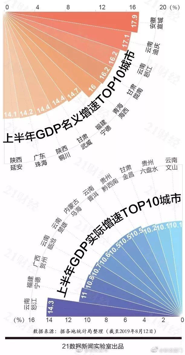 淮安2019年gdp_淮安2000年时照片
