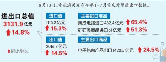 1-7月重庆外贸进出口增长14.8%