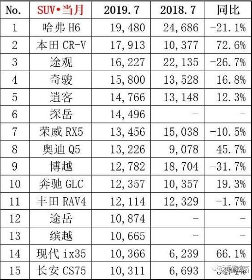 7月SUV销量TOP10快评,CR-V反超途