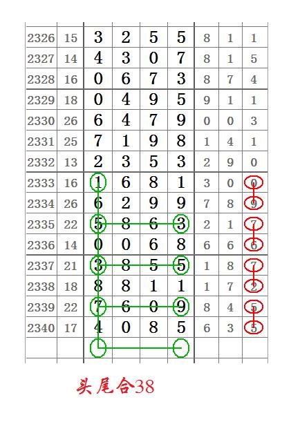 七星彩2341期头尾合数图规,又是漂亮的一组!