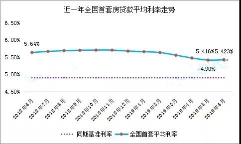 <b>最高上浮45%,全国首套房利率飙涨,深圳…会不会跟进...</b>