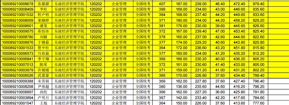 2020北京科技大学企业管理考研参考书、历年分数线、备考经验