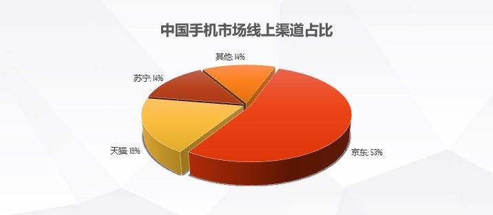 将来5G第一人从京东出生?《2019上半年手机线上市场分析》实力证言