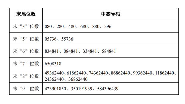 中广核中签号出炉,8家战投对象揭晓,这只配售基金独占5.55亿股