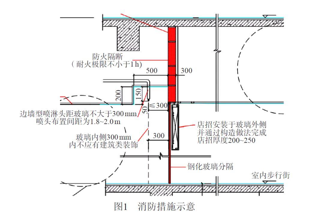 【百科】商业建筑室内步行街消防设计