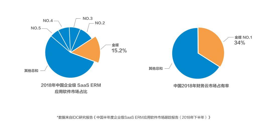 连续三年获SaaS ERM第一!金蝶加速云转型!