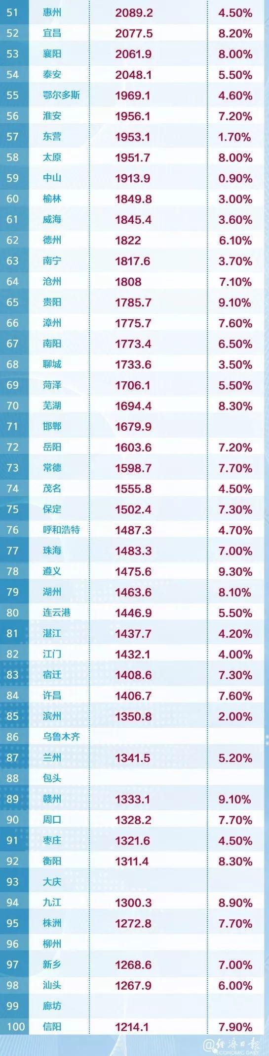 2019中国城市百强榜出炉 山西太原上榜