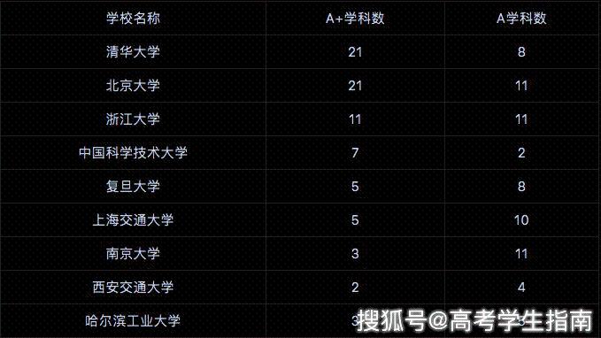 九校联盟(C9)中9所大学在国际权威排行榜中表现如何