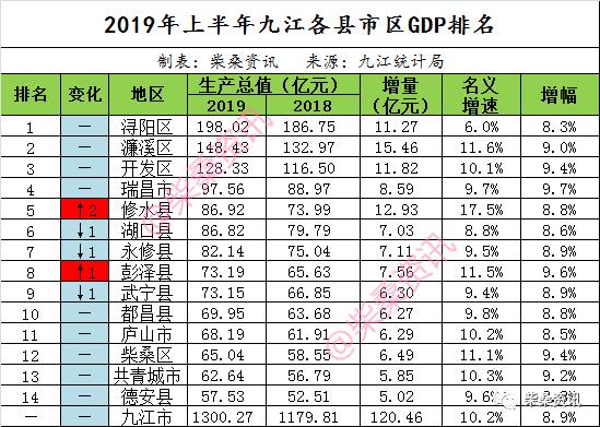 绍兴各区GDP对比_曝光 绍兴各县市区的GDP总值排名出来了 嵊州竟排在...